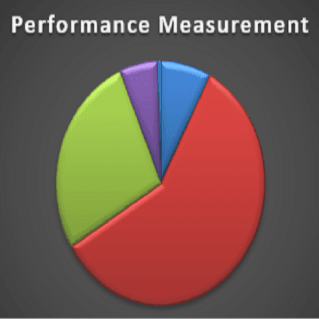 "Image of a graph and wording ""Performance Measurement"""